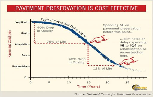 The cost effectiveness of pavement preservation